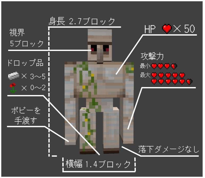 アイアンゴーレムトラップ マイクラ統合版